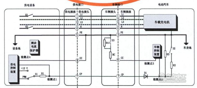 2.1供电接口连接确认 操作人员对非车载充电机进行充电设置后,非车载充电机控制装置通过测量检测点1的电压值判断车辆插头与车辆插座是否已完全连接,如检测点1电压值为4V,则判断车辆接口完全连接。 2.2非车载充电机自检 在车辆接口完全连接后,闭合接触器K3和K4,使低压辅助供电回路导通;闭合接触器K1和K2,进行绝缘检测,绝缘检测时的输出电压为车辆通信握手报文内最高允许充电总电压;绝缘检测完成后断开K1和K2,将IMD以物理的方式从强电回路中分离,并投入泄放回路对充电输出电压进行泄放,非车载充电机完成自检后